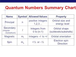 Quantum Mechanical Model Of The Atom Quantum Numbers