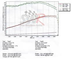 ford fiesta st 150 2l 4 2 1 pre mapped unichip ecu • swr steve dyno graph showing power and torque gains after fitting pre mapped unichip ecu to fiesta