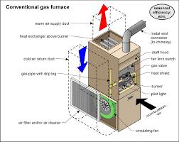 hvac wiring diagram training images hvac wiring diagram training high efficiency gas furnace diagram