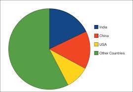 Diabetes Pie Chart Trend Of Clinical Drug Trials In Type 2 Diabetes Mellitus