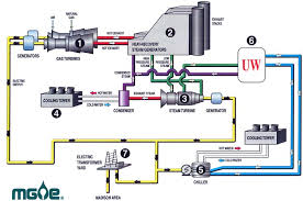 electric generator how it works. How West Campus Cogen Works Electric Generator How It Works