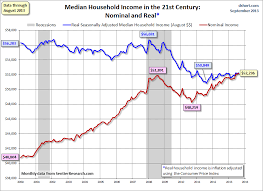Economicgreenfield Median Household Income Chart