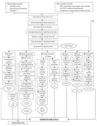 Pathophysiology Of Diabetes Mellitus Diabetes Diabetes