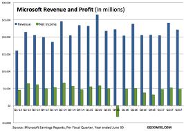 Microsoft Profit 2015 Microsoft Boosts Profits By 16 Even As Linkedin Drags On Bottom