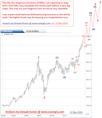 Long Term Elliott Wave Analysis Of Nifty Future Road Map