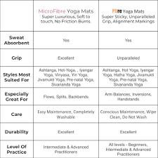 Yoga Mat Comparison Chart Yoga Mat Guide Kosha Yoga Co