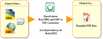 Convert Dwg To Dxf Any Dwg Dxf To Pdf Converter Overview