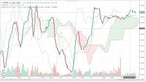 Nepse Chart Complete Technical And Fundamental Application