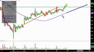 Acb Stock Chart Nyse Aurora Cannabis Inc Acb Stock Chart Technical Analysis