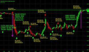 Spy Options Chart 1275 Swing Trading S P 500 The News This Year Using Spy