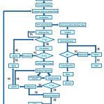 Car Manufacturing Process Flow Chart Pdf Toyota Flowchart 9