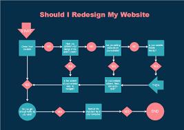 Website Flowchart Template Free Design Website Flowchart Templates