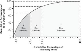 Pareto Chart Of Abc Classification Of Coagulation And