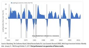 Trouble Ahead What 4 Recession Indicators Say About The