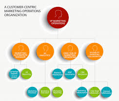 Becoming Customer Centric A Tale Of A Changing Mo