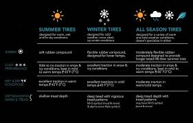 Best All Season Tires For Snow The Definitive Guide 2019