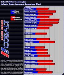 Hawk Pads Chart Vwvortex Com Brake Pad Performance Friction Coefficient