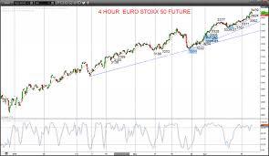 European Equity Markets Stay Strong Euro Stoxx 50 Ftse