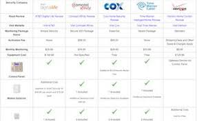 comcast home security vs cox vs at t vs time warner cable company security systems comparison table
