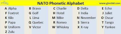 The nato phonetic alphabet, more accurately known as the international radiotelephony spelling alphabet and also called the icao phonetic or icao spelling. Differentiate Your Inside Sales With Nato Phonetic Alphabet Gtm360 Blog