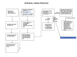 Job Flow Chart Hiring Process Flow Chart