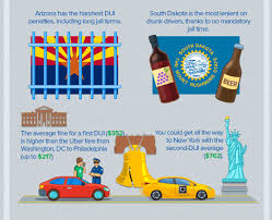 Dui In Arizona And How To Put Things Back In Place By Arja Shah