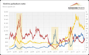 Palladium As An Investment Sunshine Profits