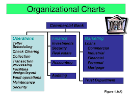 Ppt Organizational Charts Powerpoint Presentation Free