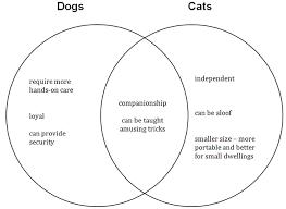 Venn Diagram Compare And Contrast Nroc Developmental English Foundations