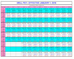 Military Pay Chart 2016 Navy Army Officers Salary Online Charts Collection