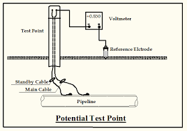 an overview of cathodic protection potential measurement the pipeline needs to be connected to the voltmeter negative terminal and the reference electrode to the positive terminal by this connection the current