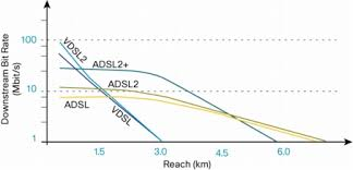 29 Perspicuous Adsl Speed Chart