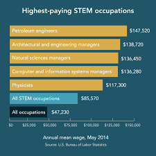What Are Stem Careers 7 Things To Know About Stem Careers Cbs News