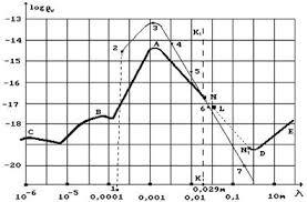 Авиация и космонавтика Спектр излучений Вселенной Реферат Учил  Зависимость плотности реликтового излучения Вселенной от длины волны