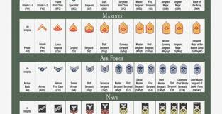 Armed Forces Insignia Chart Orb Union Military Rank Insignia By Msarge00 On Deviantart