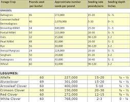 Forage And Small Grain Crops Chart Seminole Crop E News