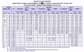 Ms Section Weight Chart Tata Square Hollow Section Weight Chart Best Picture Of