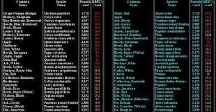 Best Firewood Btu Charts Firewood Btu Chart