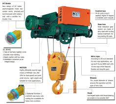 wire rope hoist wiring diagram wire automotive wiring diagrams crane wire rope installation nilza net