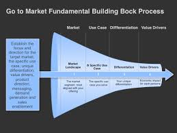 Go To Market Strategy Template Foundational Building Blocks