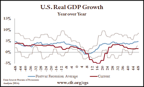 Quarterly Update The Economic Downturn In Historical