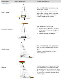 sa gov au navigation lights sailing vessels