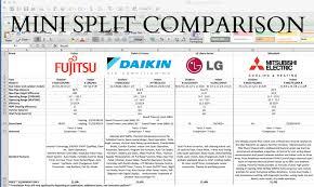 comparing mini splits daikin lg mitsubishi u0026amp fujitsu split reviews r62