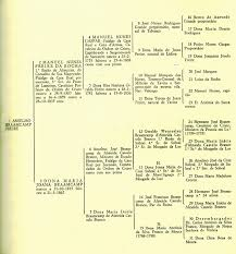 4th Generation Pedigree Chart Pedigree Chart Wikipedia
