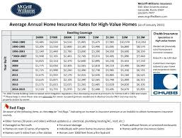 home insurance quotes high value rates fl as of new jersey home insurance quotes