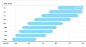 Slingshot Rpm Wind Range Chart Big Guy Quiver