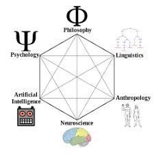 Ciencia cognitiva - Wikipedia, la enciclopedia libre