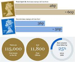 Royal Mail Price Charts On Postage Royal Mail Increases Price Of First Class Stamp Telegraph