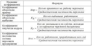Анализ движения рабочей силы Для характеристики движения  Анализ движения рабочей силы
