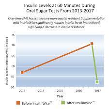 Insulin Sugar Chart Insulin Level Chart Sada Margarethaydon Com
